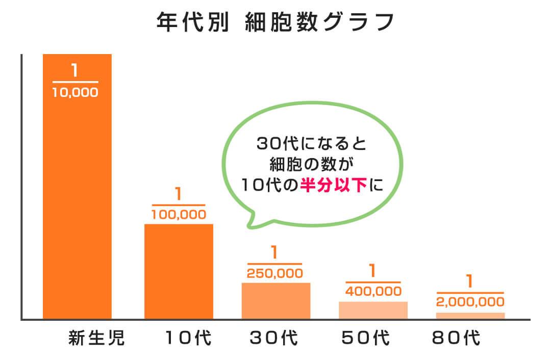 年代別細胞数グラフ